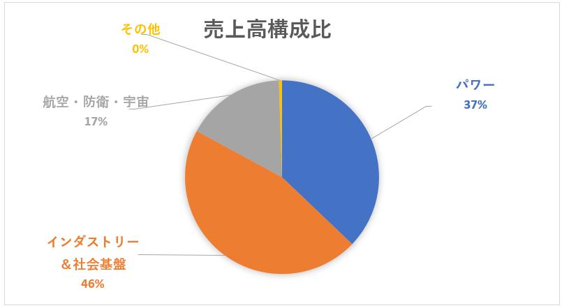 三菱重工のセグメント別売上高構成比