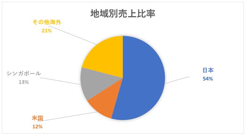 三菱商事の海外売上比率と地域別売上高