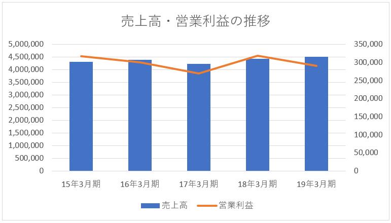 三菱電機の売上高・営業利益の推移