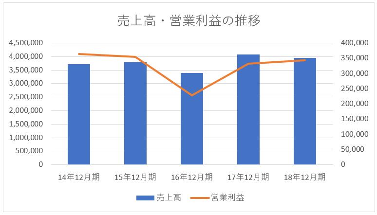 キヤノンの売上高と営業利益の推移