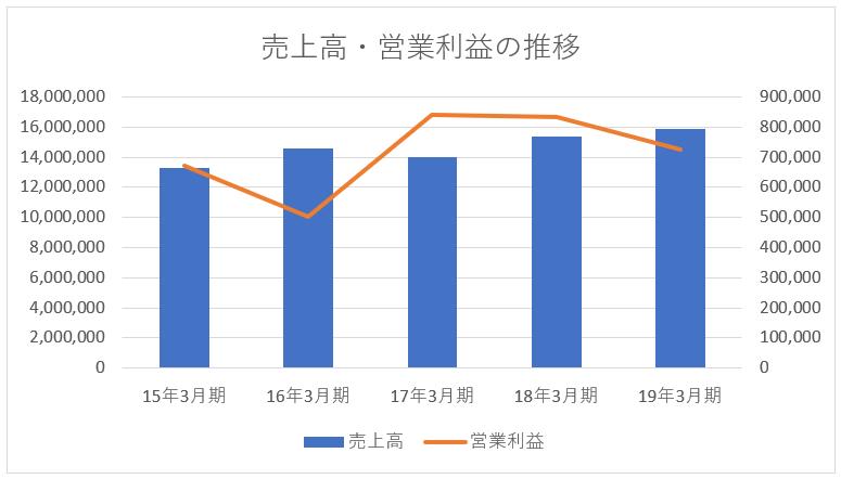 ホンダの売上高と営業利益の推移